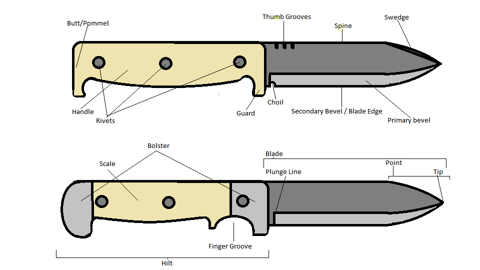 Bushcraft Knife Anatomy