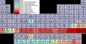 Elements in Bushcraft Knife steel